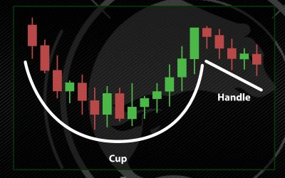 What is a Cup and Handle and how to Trade one?