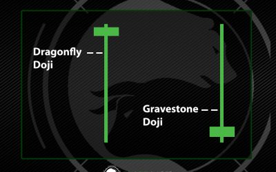 Recognising and trading Dragonfly and Gravestone Dojis