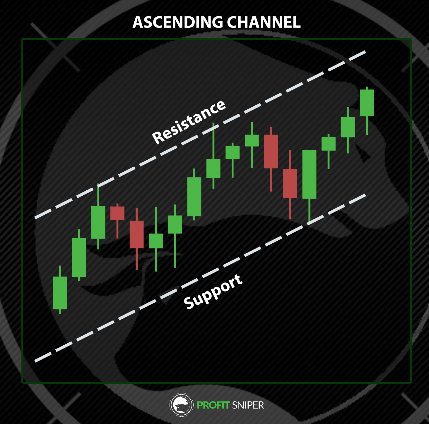 Ascending Channel in Crypto Trading