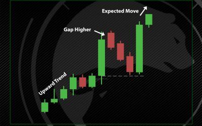 Mat Hold Pattern: What is it and how to trade it