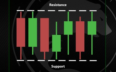 Consolidation: What is Support and Resistance?