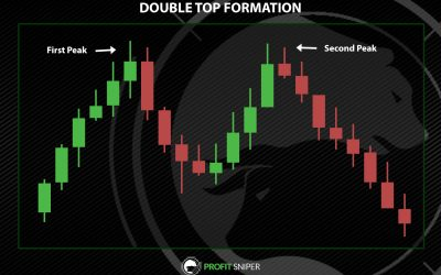 Double Top and Double Bottom in Crypto Trading