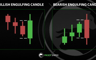 Engulfing Candles and Harami Candles: Market Reversal?