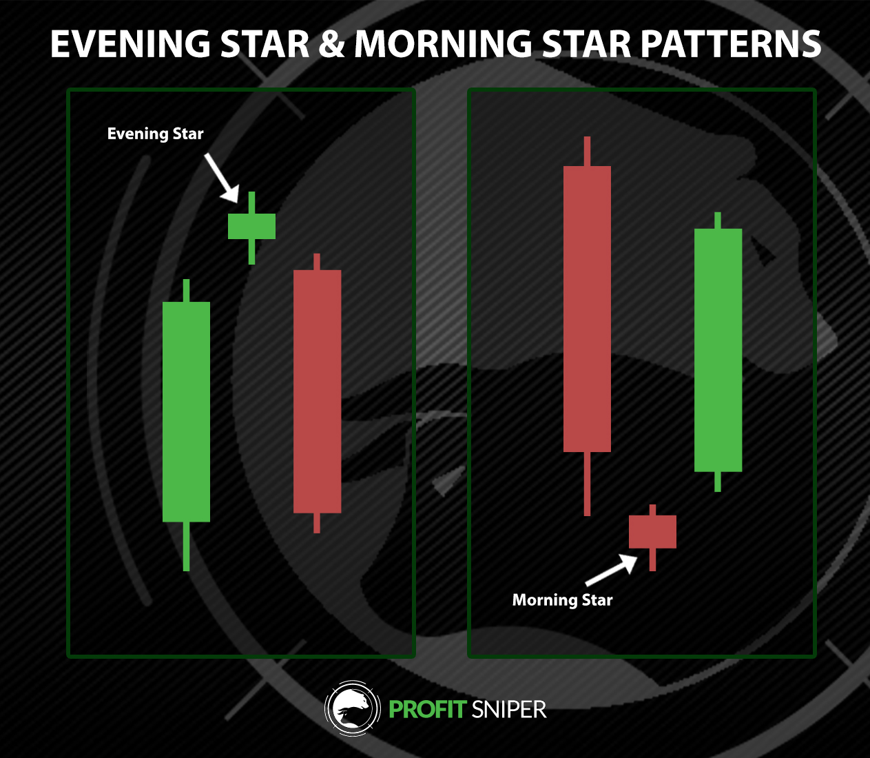 Evening Star and Morning Star in Crypto Trading