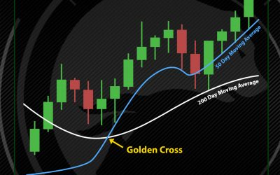 Golden Cross and Death Cross – What are they?