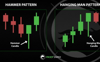 Hammer and Hanging Man Patterns: What are they?