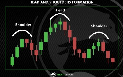 Head and Shoulders Formation Explained