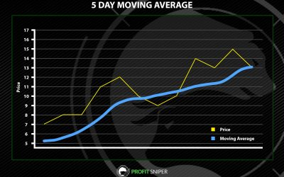 How to use a Moving Average in Crypto Trading
