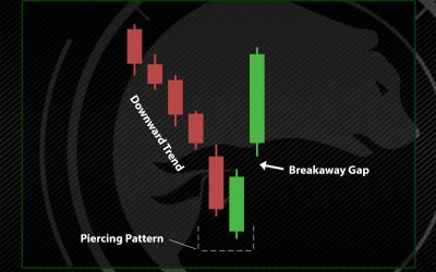 Piercing Pattern in Crypto Trading