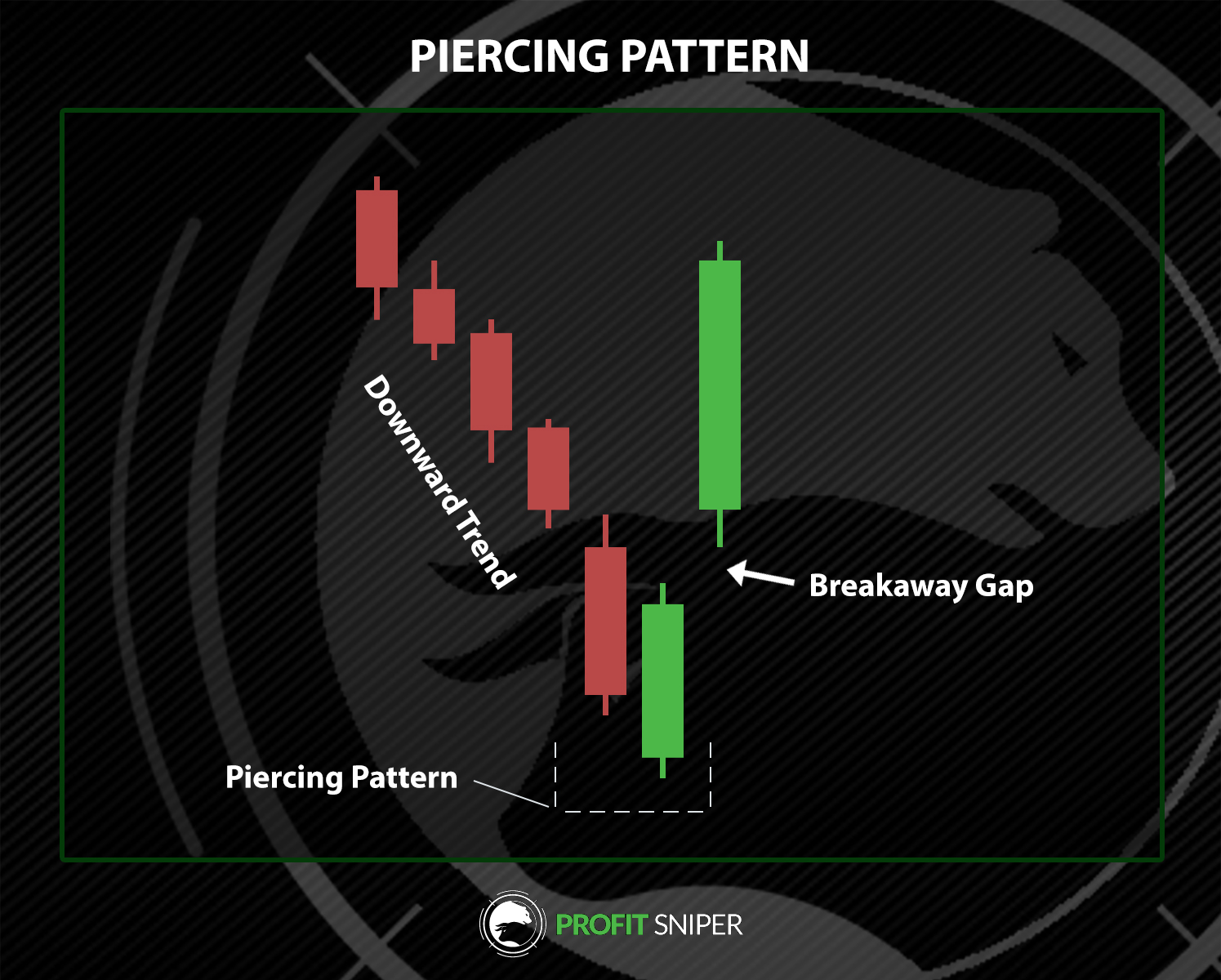 Piercing pattern on a crypto chart