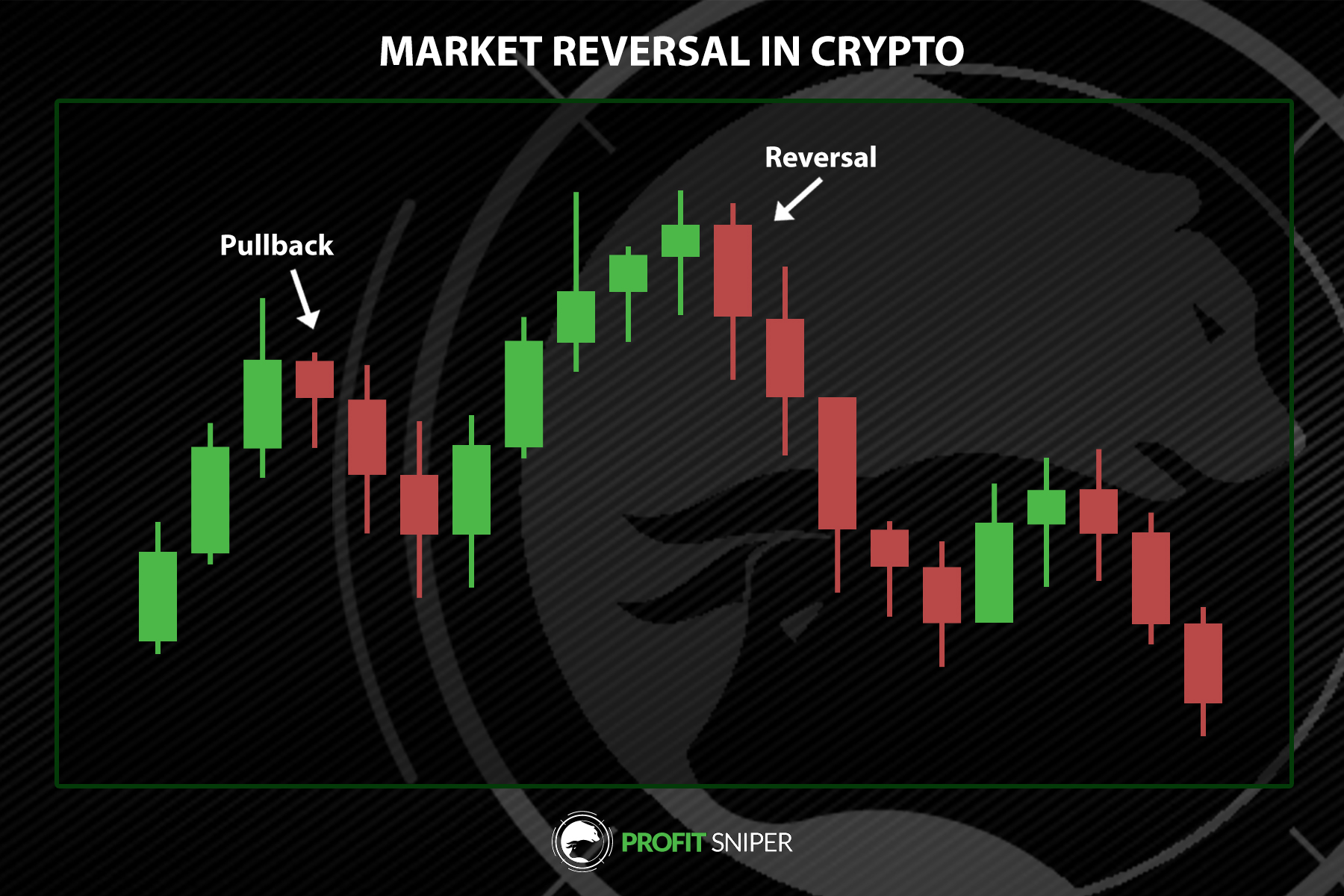 Pullbacks and Reversals in Crypto trading