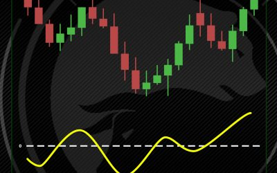Rate of Change (ROC) Indicator: What does it do and how can it help?