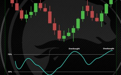 Relative Strength Index (RSI) – What does it show?